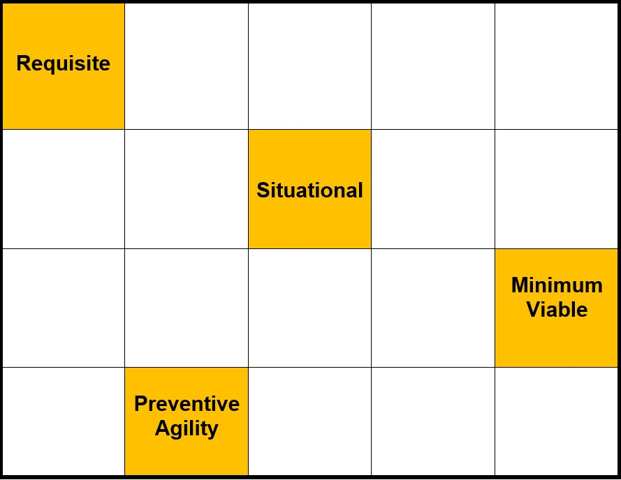Buzzword matrix - preventative agility